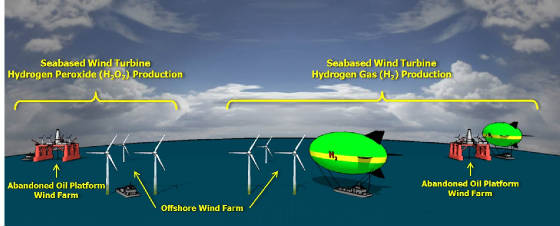 Seabased Wind Power Production